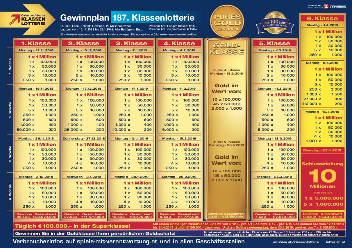 österreichische Lotterien Gewinnabfrage